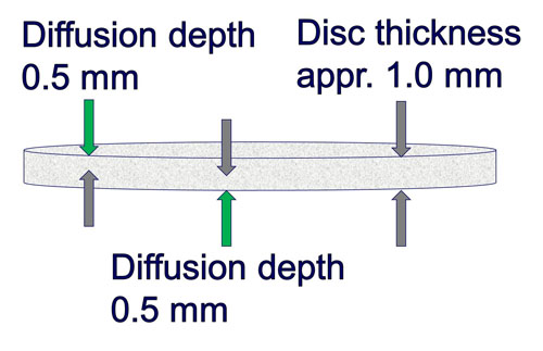 P4 Figure diffusion depth