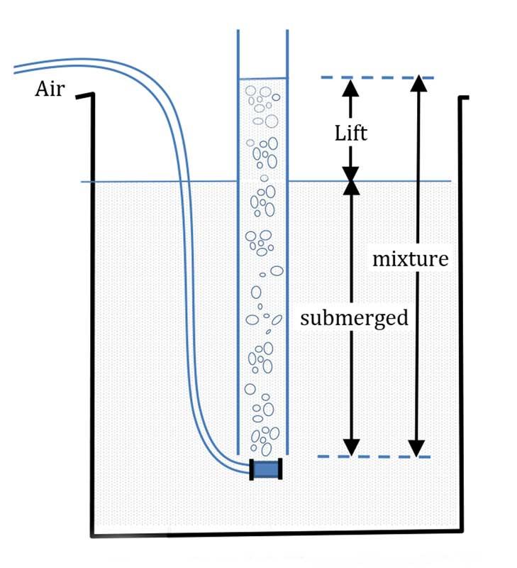 Airlift Pumps 1